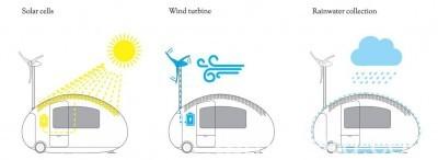 Ecocapsule_Energy_Efficient