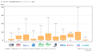 2016年の最新格安SIMサービスシェア上位10格安SIM通信速度ランキング