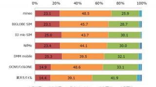 2016年最新!格安SIM利用者の満足度調査結果。高品質で高い満足度のトップ事業者はmineoでした