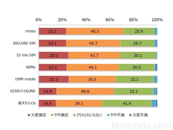 最新!格安SIM利用者の満足度調査結果。高品質で高い満足度のトップ事業者はmineoでした