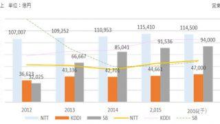 【驚異】NTTドコモが営業利益大幅増で利用者に1,100億円を還元