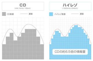【超必見】ハイレゾ再生アプリやスマホでもハイレゾを聞いていない真実!
